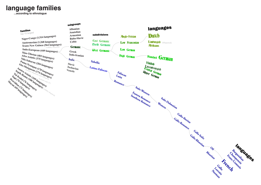 Language Families Triangulations