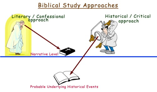 Biblical Study Approaches