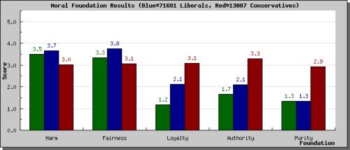 Haidt Survey Results
