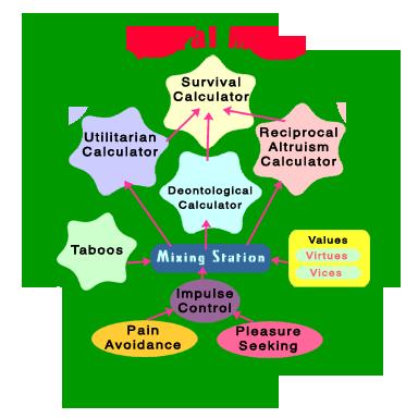 The Moral Mind