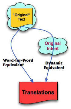 dynamic and formal equivalence 2 essay There are two broad categories of translations, formal or functional equivalence (aka literal or word-for-word) and dynamic equivalance (aka paraphrase, thought-for-thought, or free.