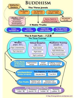 Buddhism Diagram