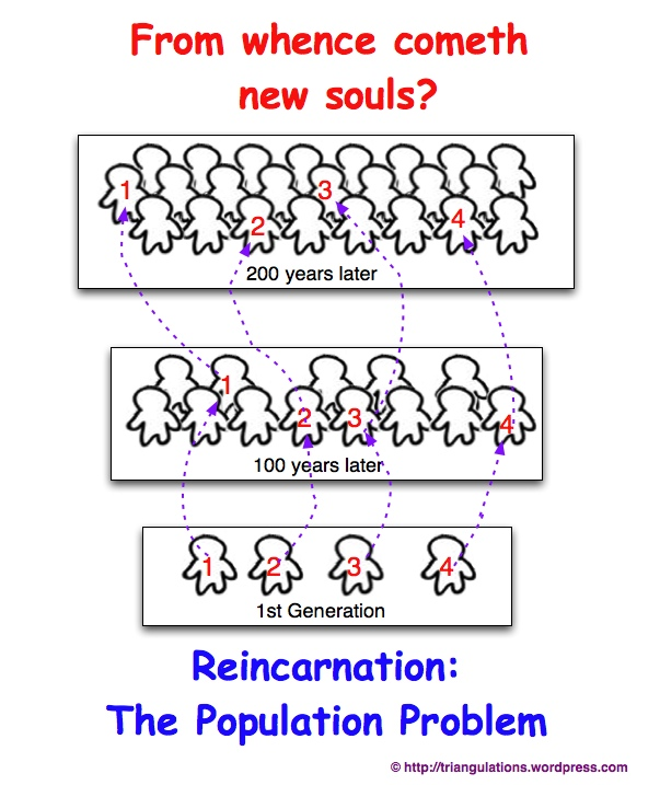 """... part of a series on """"Reincarnation"""" — see more links below"""