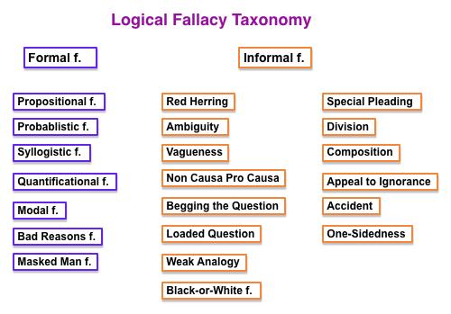 logical fallacies in writing