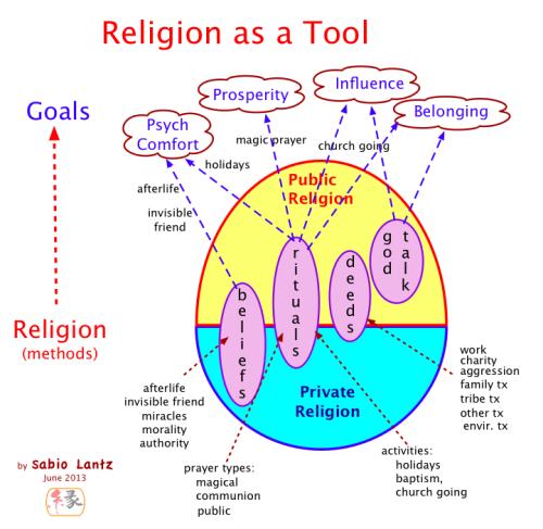 Religion-Signals