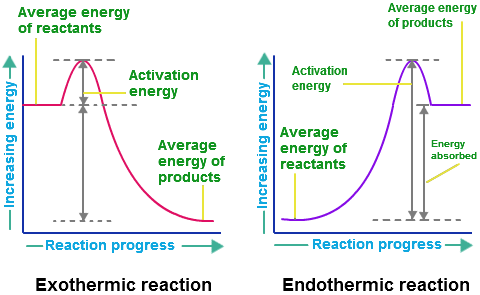 exothermic-and-endothermic-reaction