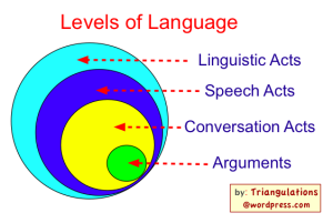 Levels of Language
