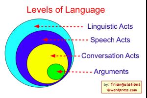 Levels of Language