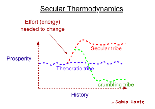Secular_Thermodynamics