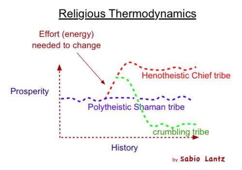 Social_Thermodynamics