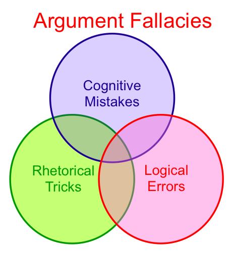 AF_Argument_Fallacies