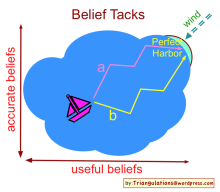 Belief tacks