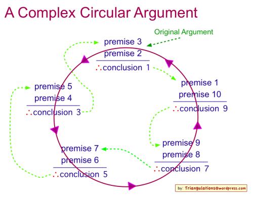 Circular_Argument