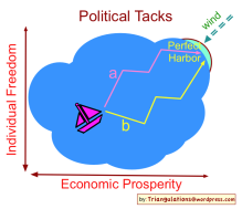 Political_tacks