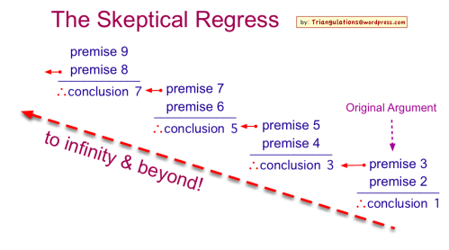 Skeptical_Regress_simple