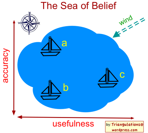 The Sea of Belief