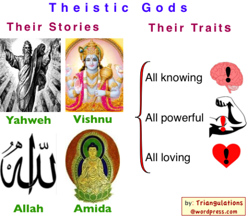 Theistic Gods