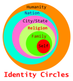 Identity_Circles