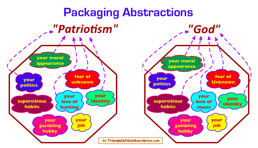 Reification: Packaging Abstractions