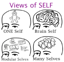 Views of Self