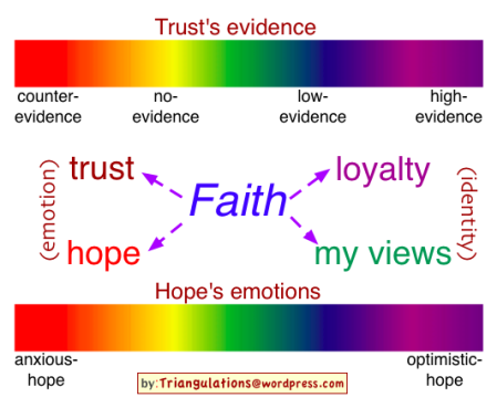Faith_Diagram