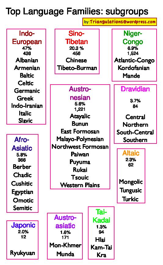 Language Families Triangulations - Language families of the world