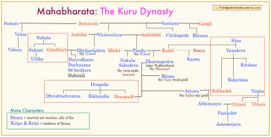 kuru_dynasty