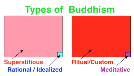 Buddhism-Superstitious