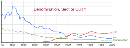 Cult_Sect_Denomination