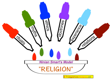 aboriginal spirituality smarts seven dimensions The 7 dimensions of religion the 7 dimensions of religion was a concept developed by ninian smart it was a way of defining the different world.