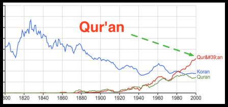 Qur'an_ngram