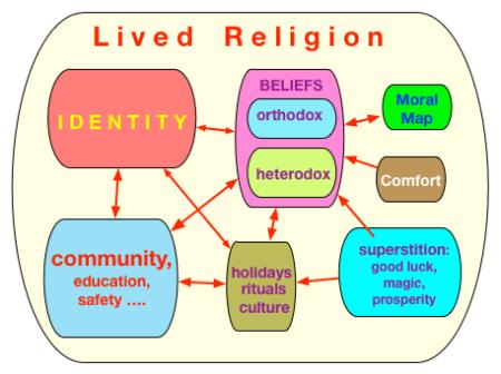 Lived_Religion