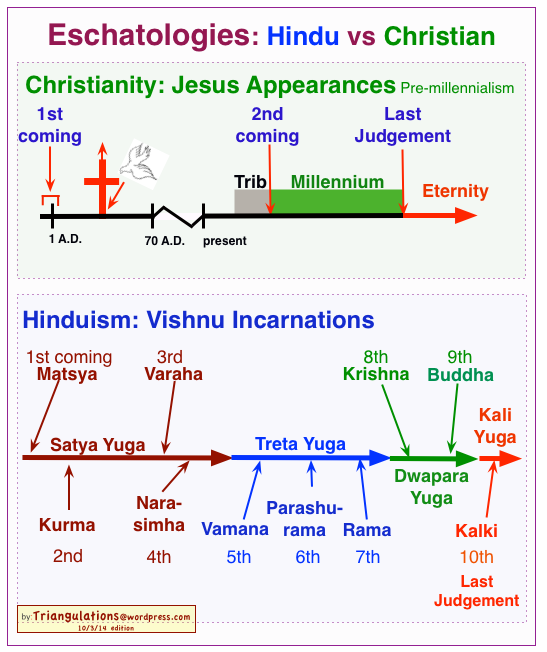 hindu vs christian eschatology triangulations