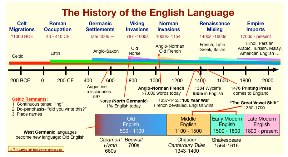 english language development The story of english—from its start in a jumble of west germanic dialects to its role today as a global language—is both fascinating and complex this timeline offers a glimpse at some of the key events that helped to shape the english language over the past 1,500 years to learn more about the .