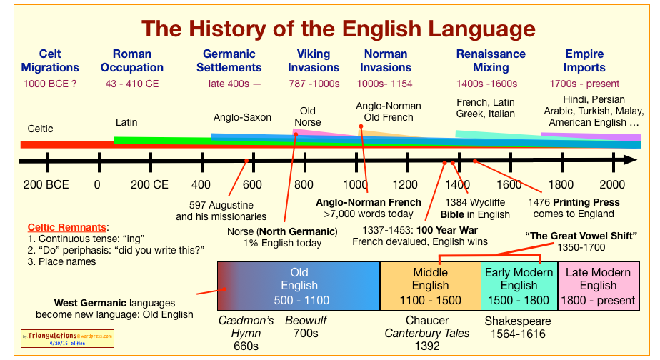 origins of language German language: german language the recorded history of germanic languages begins with their speakers' first contact with the romans, in the 1st century bc.