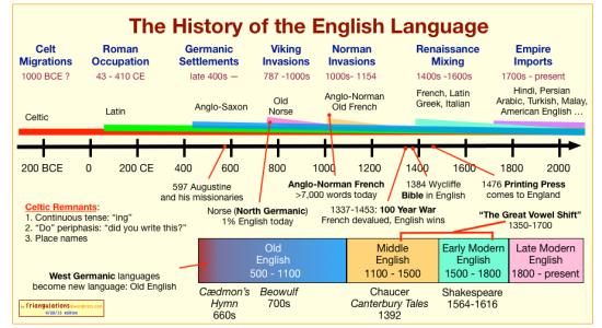 History_of_English