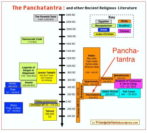 Religious_Texts_Panchatantra