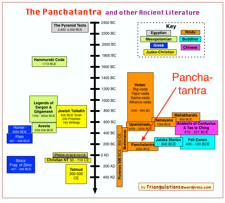 Other Religions Practices Sacred Texts: The Panchatantra: An Introduction
