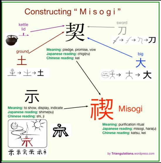 Misogi