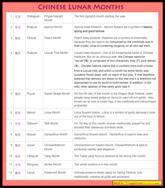 Chinese Lunar Months