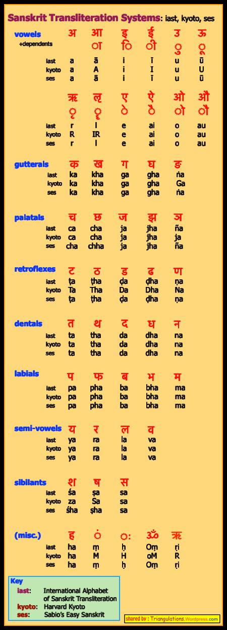 Sanskrit_Transliteration_Sabio