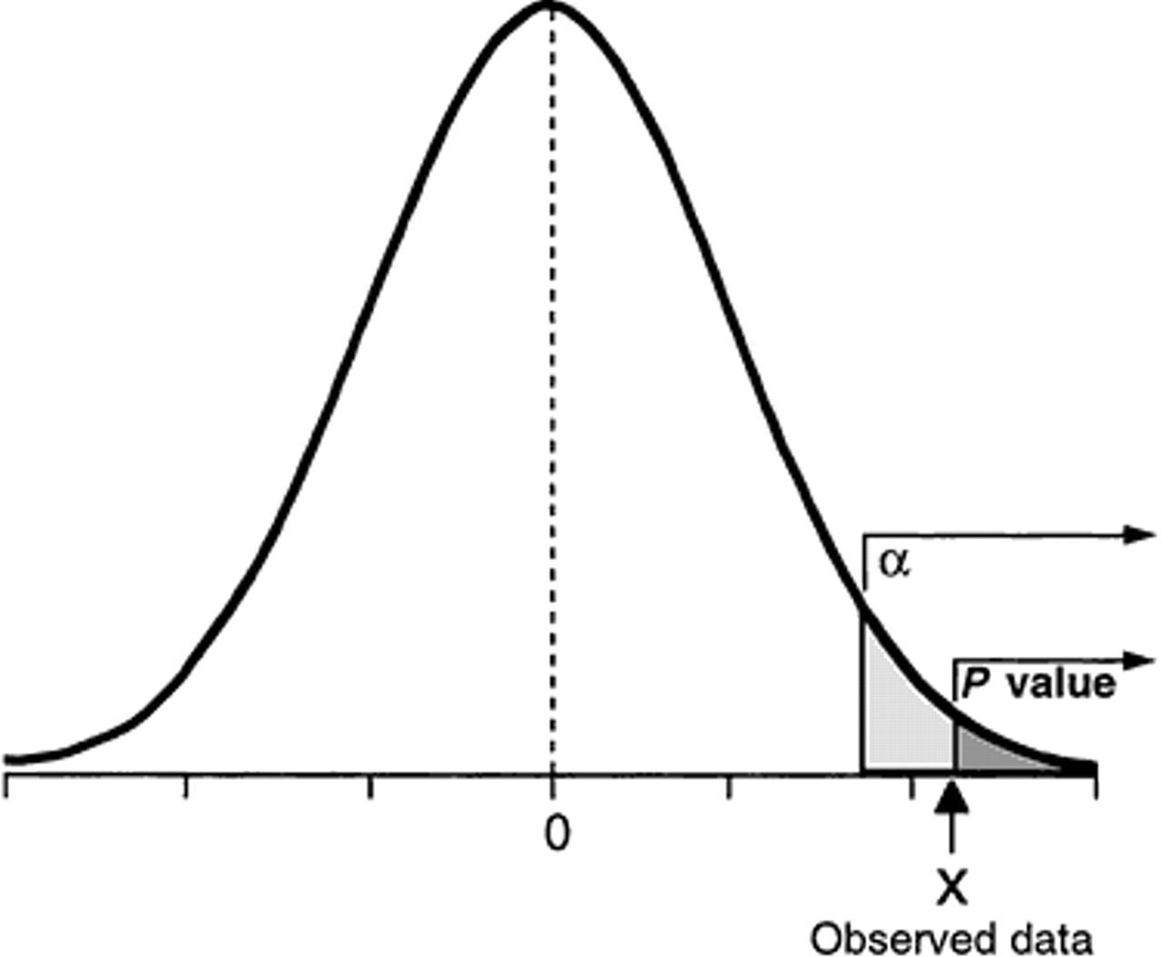 p-value faith | Triangulations