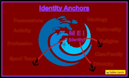 Identity Anchors