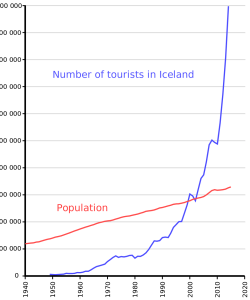 Number_of_tourists_in_Iceland_and_population.svg