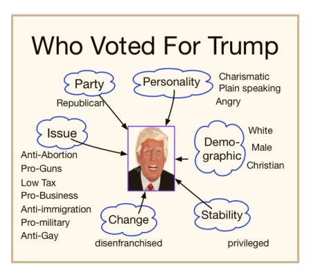 Voting Strategies