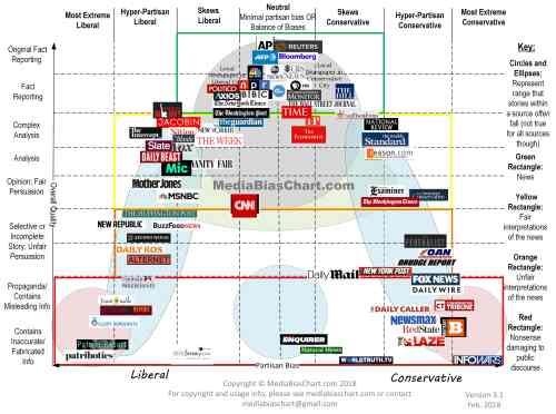 Media-Bias-Chart_Version-3.1